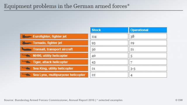 Tableau (re)publié par le journal Deutsche Welle suite à la déclaration de Von der Leyen, qui démonte bien de l'urgence outre-Rhin