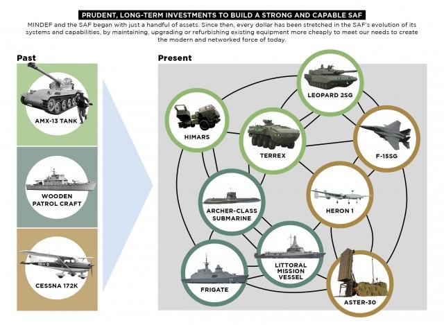 Infographie du Mindef singapourien présentant l'Aster 30 parmi ses systèmes actuels