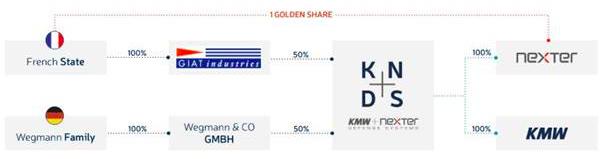 Structure de l'actionnariat de KNDS (Crédit photo: KNDS)