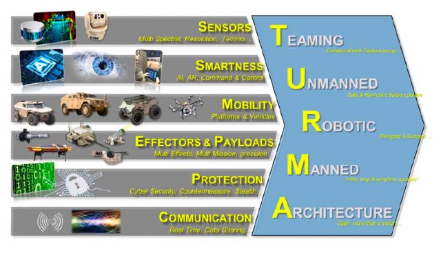 Attention, simple image d'illustration, mais dans laquelle on reconnaît quelques uns des sociétés impliquées: John Cockeill Defense, Arquus et Shark Robotics (Crédit: John Cockerill Defense)