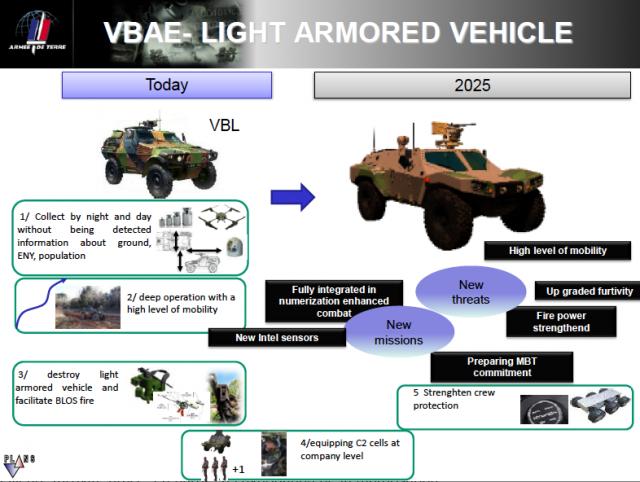 Le concept de VBAE tel qu'évoqué cet été par le général Beaudoin. (Crédit: ministère des Armées/EMAT/Plans)