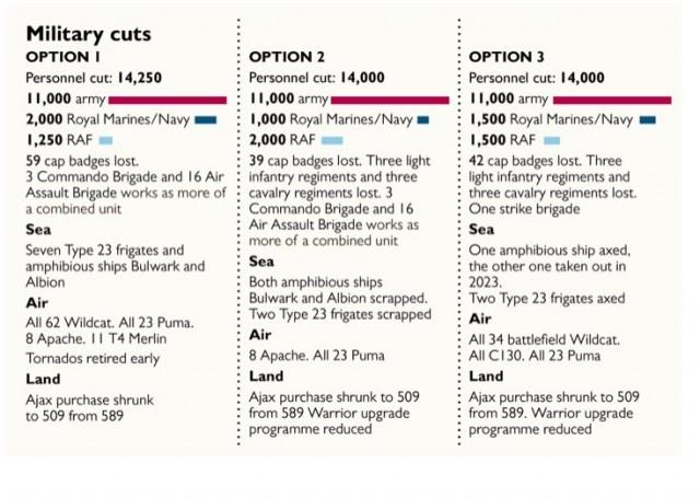 Infographie par The Times des trois options de coupure budgétaire proposées au ministère de la Défense