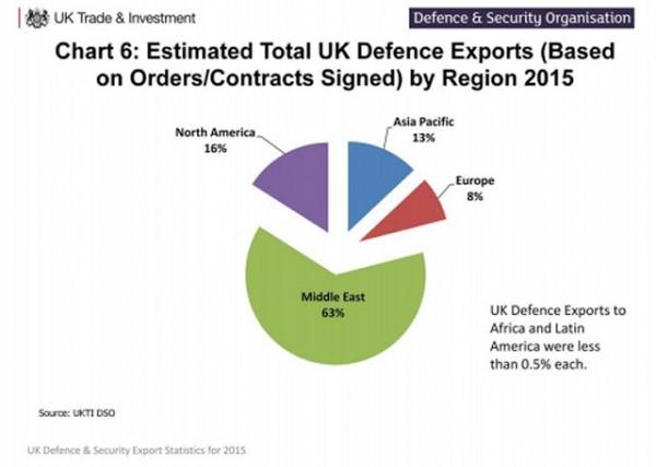 Le Moyen-Orient reste le principal client de l'industrie britannique (Source: UKTI DSO)