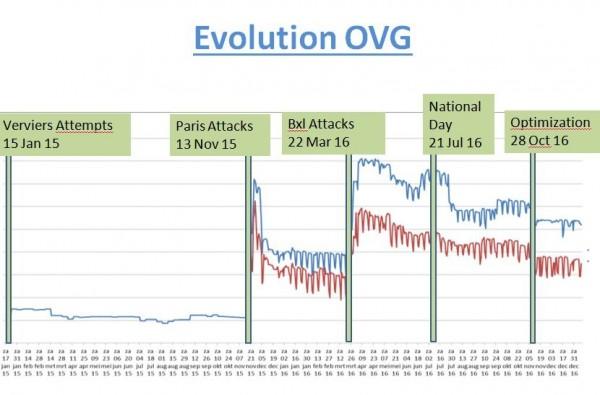 Evolution du contingent déployé pour Vigilant Guardian depuis le 15 janvier 2015 (Crédit photo: DG COM)