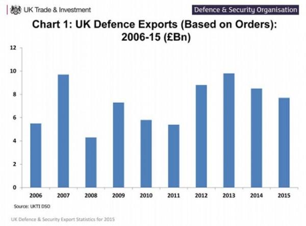 La diminution des commandes de défense se confirme outre-Manche (Source: UKTI DSO)