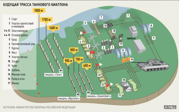 Carte des épreuves du Tank Biathlon (crédits: Izvestia)