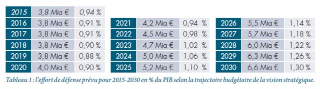 La trajectoire budgétaire telle qu'établie dans la Vision stratégique de juin 2016 (Crédit : La Défense)