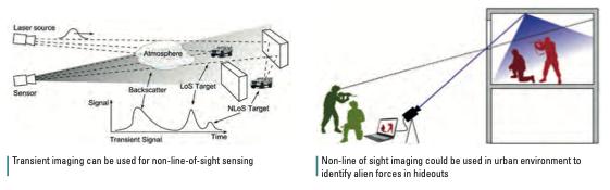 Le concept d'imagerie NLOS conçu au sein de l'ISL (Crédits: ISL)