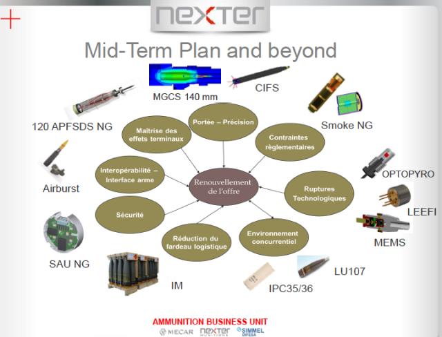 Des études lancées de longue date pour Nexter concernant les munitions éventuelles des systèmes MGCS/CIFS (Crédits: Nexter)