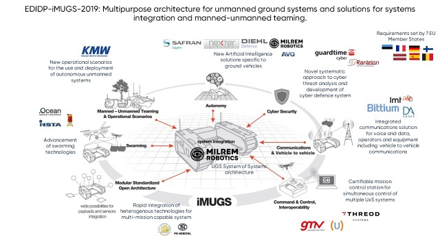 iMUGS, coordonné par l'Estonien Milrem avec Nexter et Safran Electronics & Defense comme partenaires (Crédits: Milrem Robotics)
